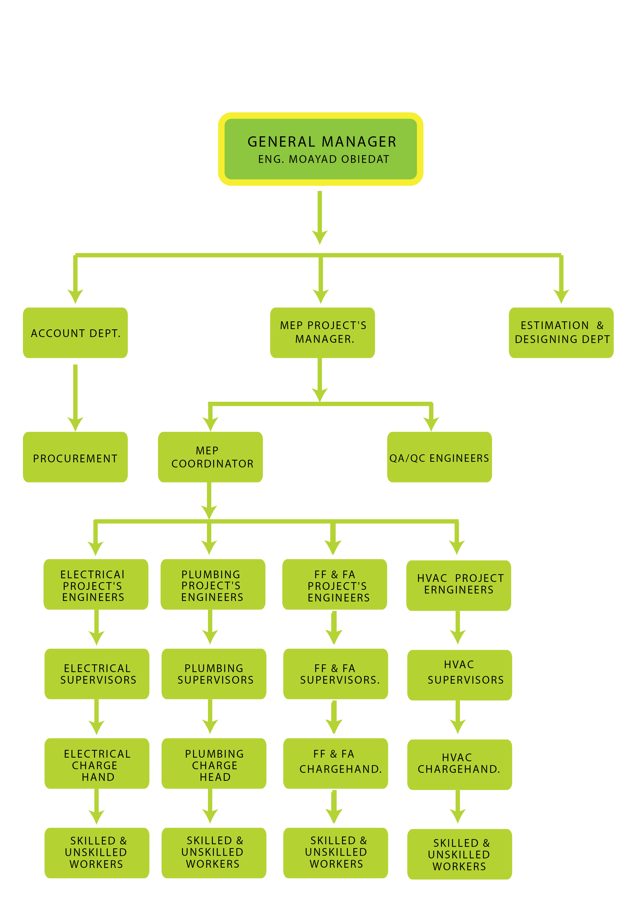 manila hotel organizational structure Information: acacia hotel manila organizational chart  0 comment chain of command, organizational structure, professional partnership, quality standards,.